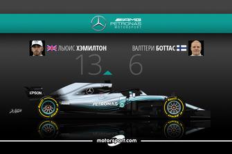Дуэль в Mercedes AMG F1: Хэмилтон – 13 / Боттас – 6