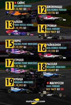 Стартова решітка Гран Прі Канади, 11-20 місця (оновлена)