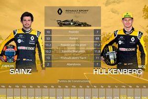 Duelo entre compañeros de equipo Renault: Carlos Sainz vs. Nico Hulkenberg