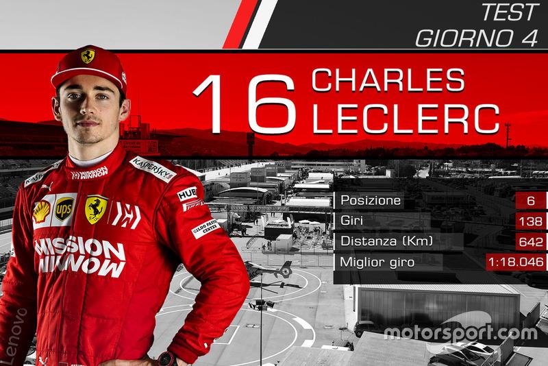Giorno 4: Charles Leclerc, Ferrari