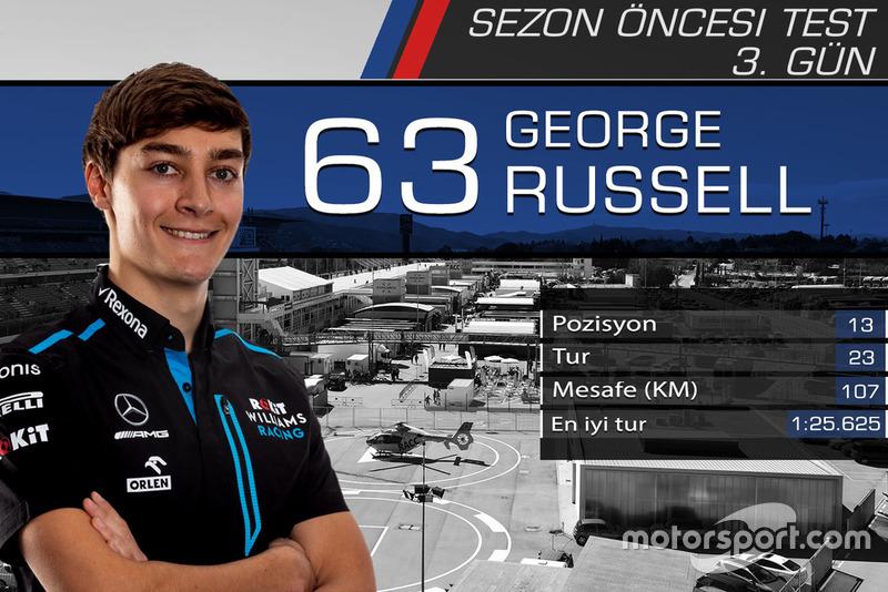 Barcelona testleri 3. gün sonuçları, George Russell