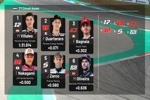 MotoGP Dutch GP Starting Grid