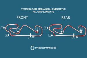 Grafico MegaRide: Temperatura media degli pneumatici nel giro lanciato