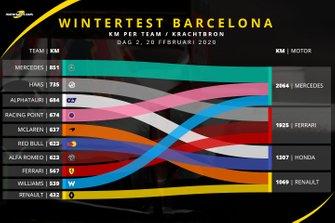 Wintertest Barcelona Dag 2: Aantal gereden kilometers per team
