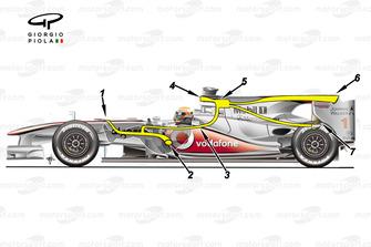 Lo schema del F Duct della McLaren MP4/25