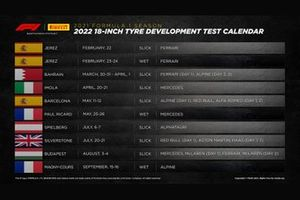 Planning des tests 18 pouces Pirelli