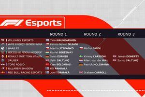 Pro Draft, F1 eSports kampioenschap