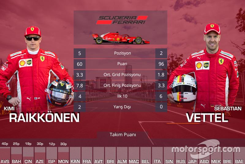 Kanada GP öncesi takım arkadaşları mücadelesi - Ferrari