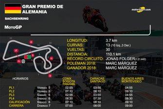 Info GP de Alemania de MotoGP