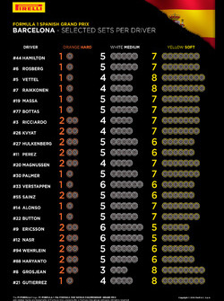 Selected Pirelli sets per driver for Spanish GP