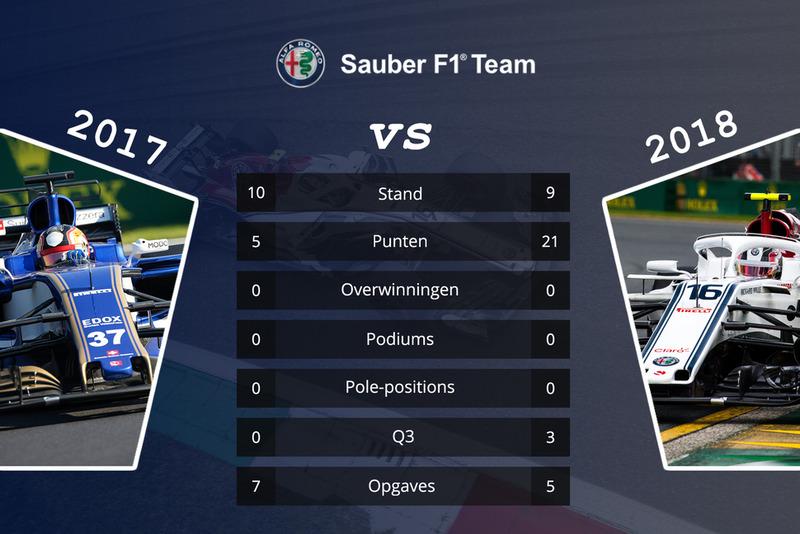 Sauber - vergelijking 2017 en 2018 na 15 races