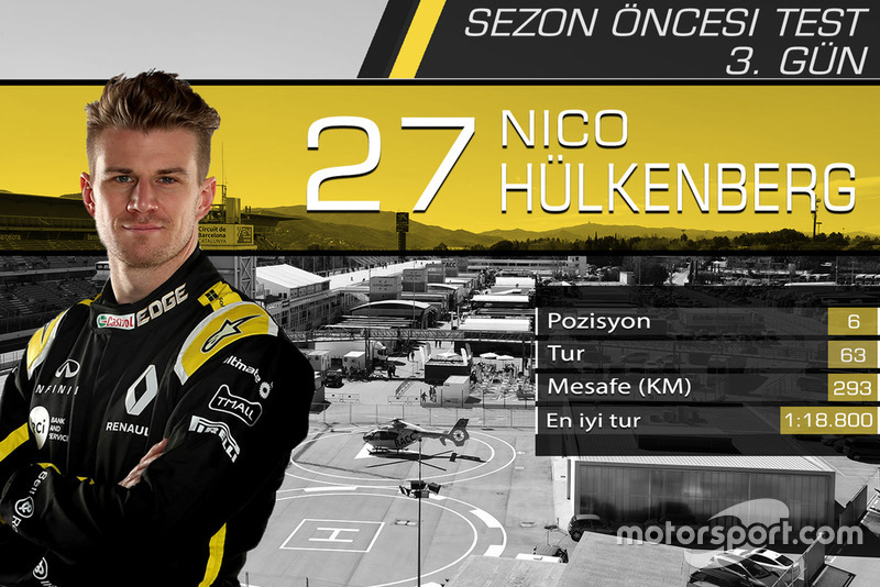 Barcelona testleri 3. gün sonuçları, Nico Hulkenberg