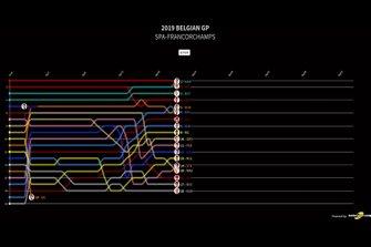 Timeline GP de Bélgica