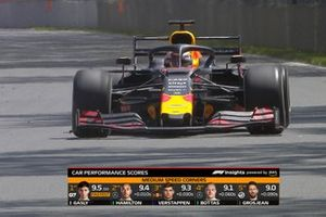 TV Graphic: Car Performance Top5
