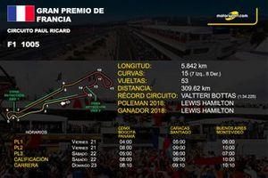 Info GP de Francia