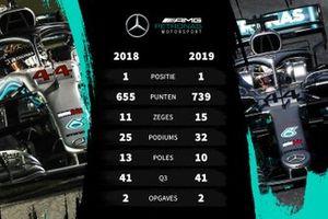 Vergelijking 2018-2019 Mercedes