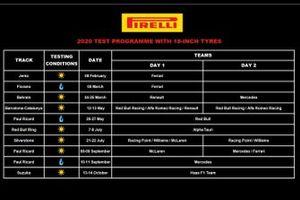 El programa de pruebas de Pirelli para 2020