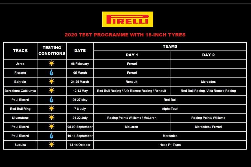 Тестовая программа шин Pirelli