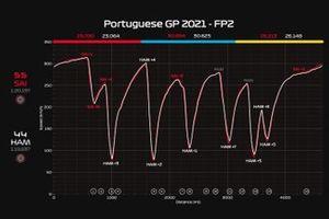 Telemetria Prove Libere 2 Gp del Portogallo: Sainz vs Hamilton