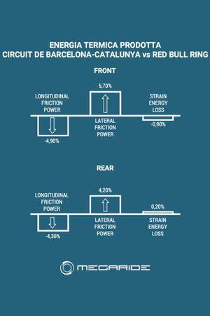 GraficoMegaRide: Energia termica prodotta Barcellona vs Red Bull Ring