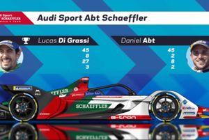 Voorstelling Audi Sport Abt Shaeffler
