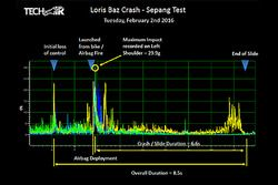 Data from Loris Baz crash