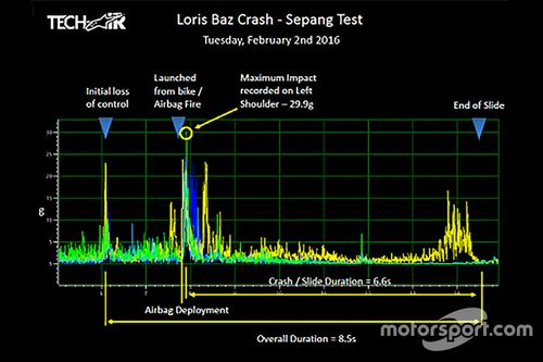 Анализ аварии Лориса База