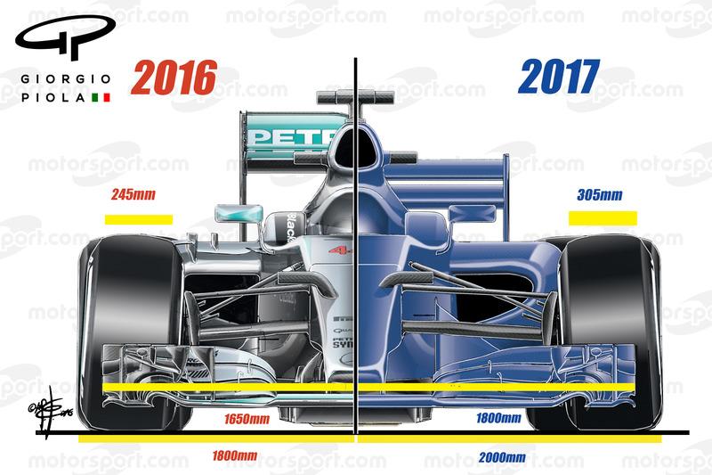Formel-1-Vergleich 2016/2017: Frontalansicht