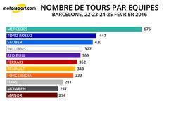 Nombre de tours par équipe - 22-23-24-25/02/2016