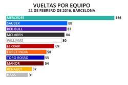 Infografía Vueltas por equipo, Barcelona