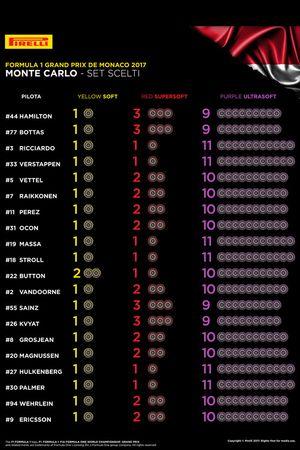Pirelli selected sets per driver
