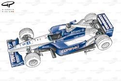 Williams FW23, вид сверху