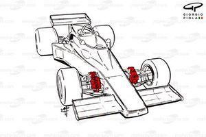 Lotus 77 1976 inboard front brakes