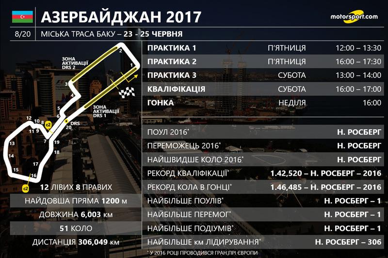 Гран Прі Азербайджану 2017 року