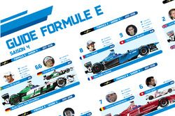 Spotter guide Formule E