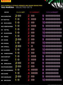 Geselecteerde Pirelli-sets voor de GP van Abu Dhabi