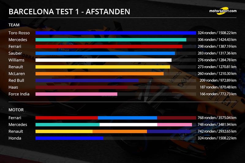 https://cdn-1.motorsport.com/images/mgl/0R54k1v6/s8/f1-barcelona-februari-test-2018-infographic-afgelegde-afstanden-barcelona-test-1.jpg