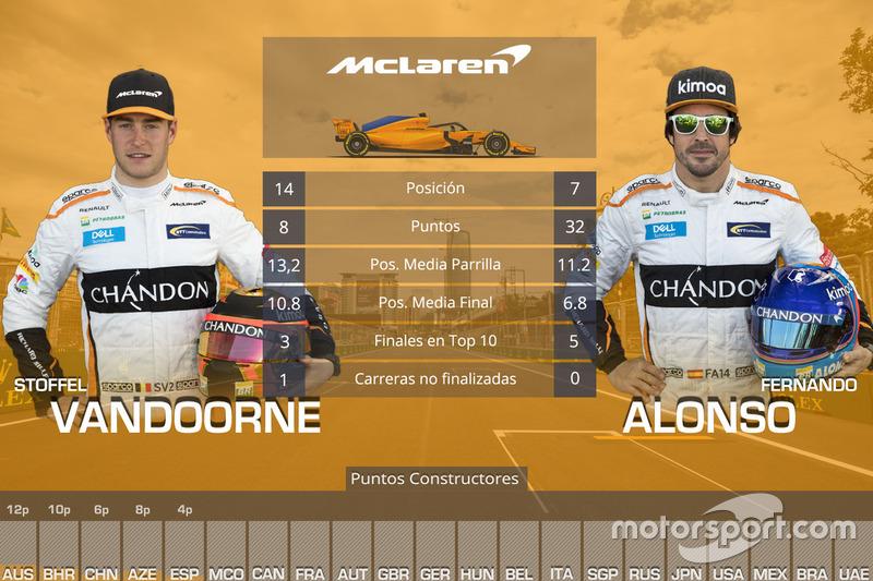 La comparación entre los pilotos de McLaren, Stoffel Vandoorne y Fernando Alonso, en las cinco primeras carreras de 2018