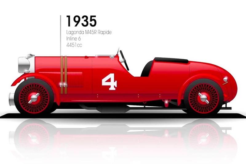 1935: Lagonda M45R Rapide