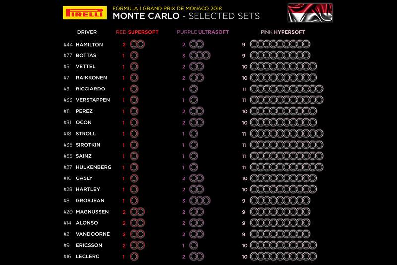 Set di pneumatici Pirelli - GP di Monaco
