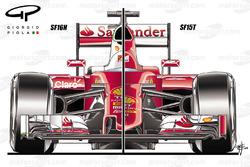 Vergelijking tussen de Ferrari SF16H en de SF15T