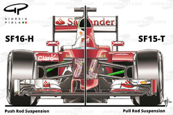 Comparaison entre la Ferrari SF16-H et la SF15-T