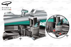 Comparaison des déflecteurs de la Mercedes W07 Hybrid