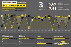 Итоги года: Ferrari