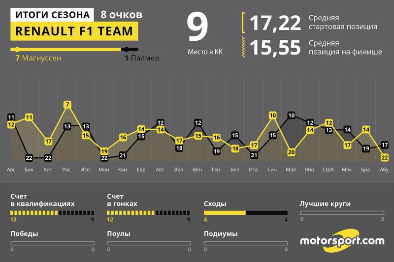 Итоги года: Renault