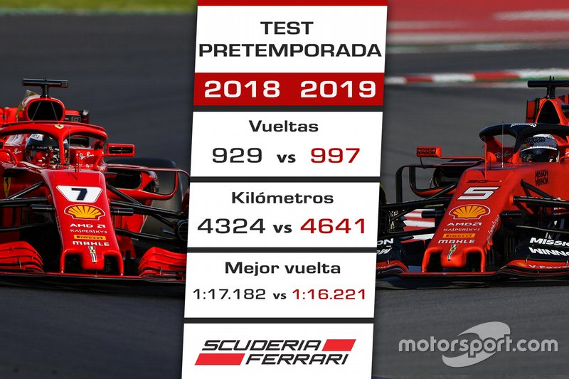 Comparación Ferrari test 2018-2019