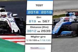 Williams: confronto 2018 vs. 2019