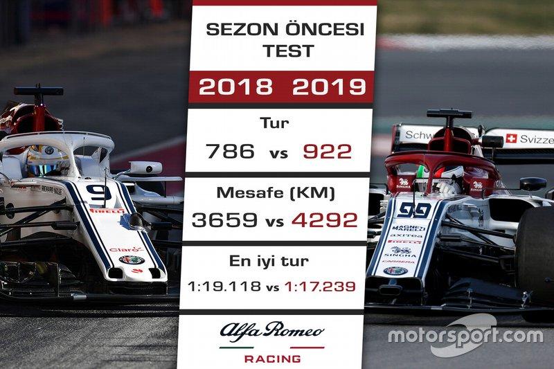 2018 - 2019 F1 sezon öncesi test kıyaslaması / Alfa Romeo Racing (Sauber)
