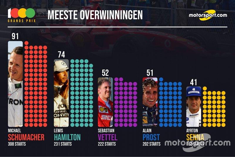 Stats 1000e GP - meeste overwinningen