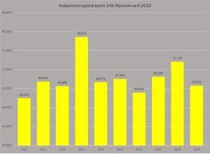 Zielankunftsquote 24h Nürburgring 2010 bis 2019